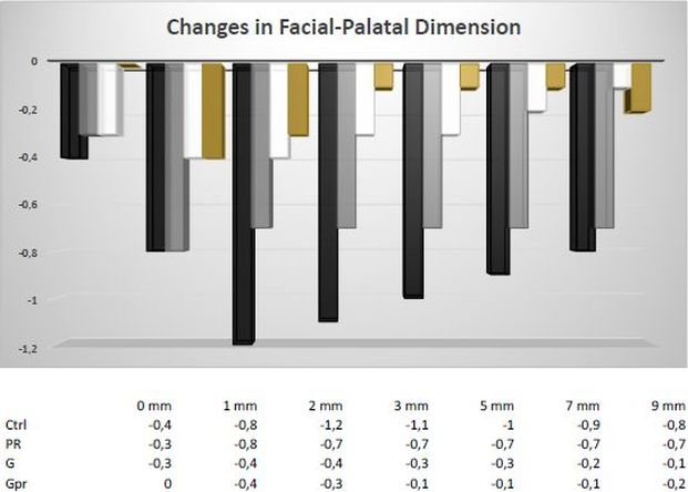 Changes in facial palatal dimension