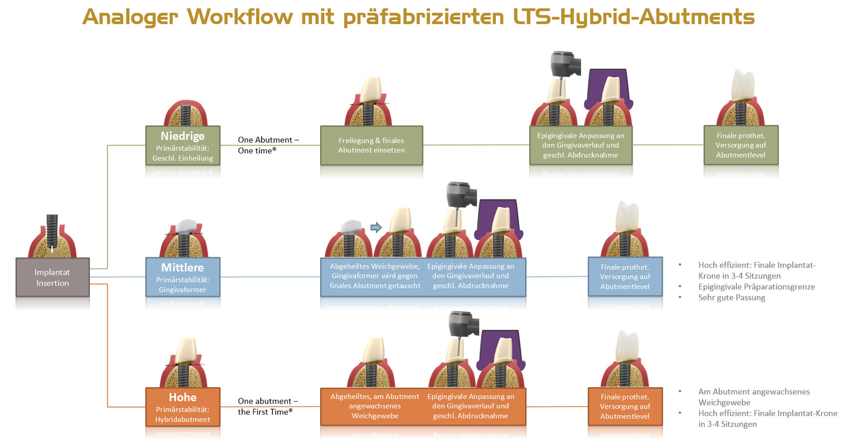 a4l-lts-base-analoger-workflow-Hybrids-DE