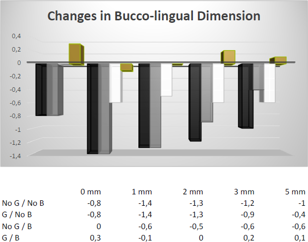 Changes in bucco-lingual dimension
